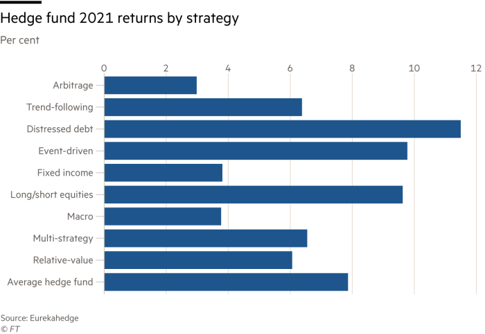 Bar chart showing 2021 hedge fund returns by strategy