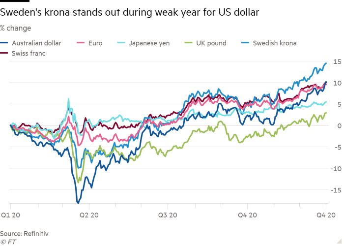Line chart of % change showing Sweden's krona stands out during weak year for US dollar