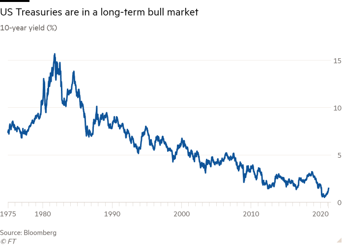 Line graph of 10-year yield (%) showing US Treasuries in a long-term bull market