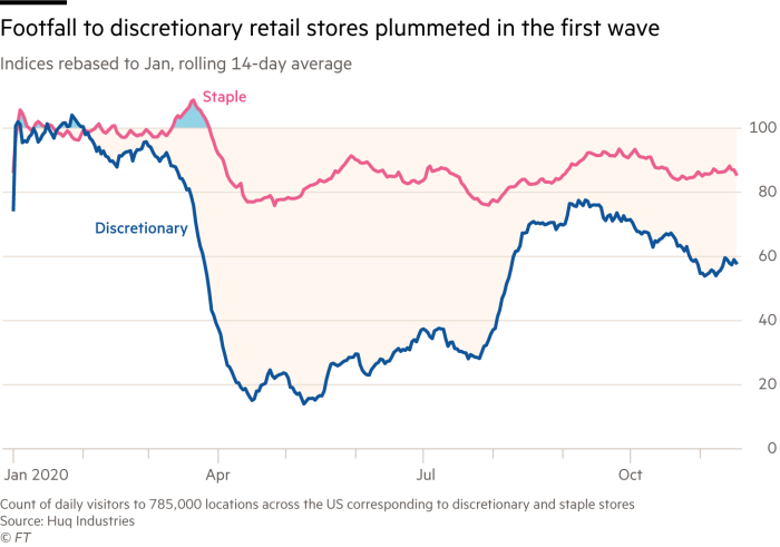 Chart showing that footfall to discretionary retail stores plummeted in the first wave