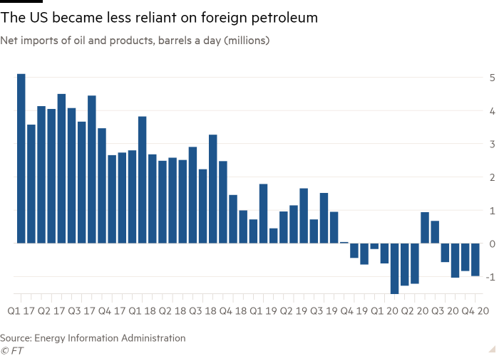 Column chart of Net imports of oil and products, barrels a day (millions) showing The US became less reliant on foreign petroleum