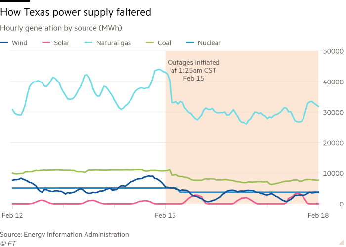 Line chart of Hourly generation by source (MWh) showing How Texas power supply faltered