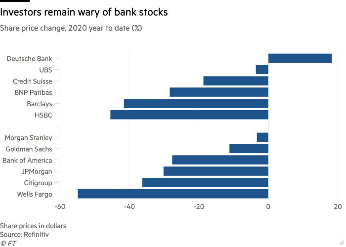 Bar chart of Share price change, 2020 year to date (%) showing Investors remain wary of bank stocks