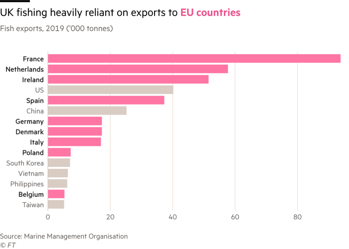 Chart of UK fish exports in 2019, showing that the industry relies heavily on exports to EU countries - most of the top destinations are within the bloc