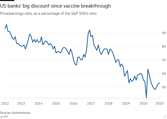 Line chart of US bank sector's price/earnings ratio, as a percentage of the S&P 500's ratio