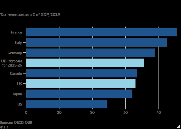 Staafgrafiek van belastinginkomste as 'n % van die BBP, 2019 wat toon dat die Verenigde Koninkryk nader aan die Europese model van belasting kom