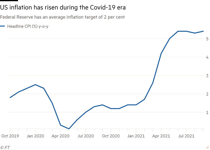 Line chart of Federal Reserve has an average inflation target of 2 per cent  showing US inflation has risen during the Covid-19 era