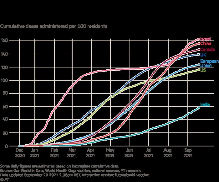 مخطط الدولة (الجرعات الإجمالية) مخطط ضريبة لقاح كوفيت للمملكة المتحدة وإسرائيل والولايات المتحدة الأمريكية والاتحاد الأوروبي وكندا والصين والهند.  الولايات المتحدة متخلفة عن الدول الأخرى باستثناء الهند