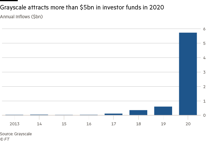 Grayscale attracts more than $5bn in investor funds in 2020