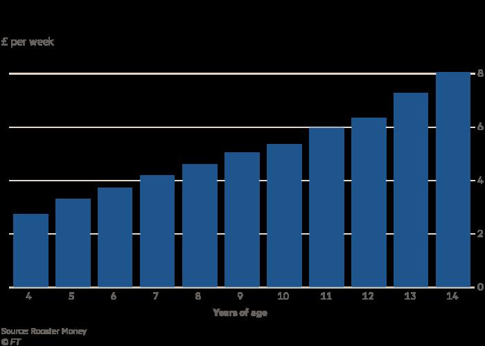 Average UK pocket money by age