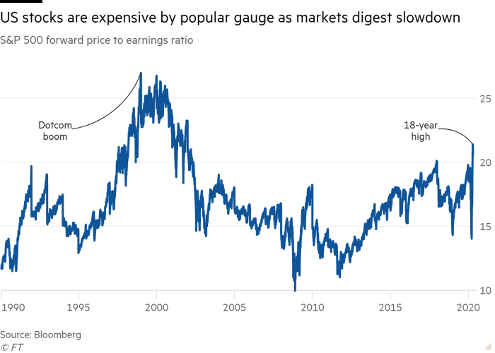 Line chart of S&P 500 forward price to earnings ratio showing US stocks are expensive by popular gauge as markets digest slowdown
