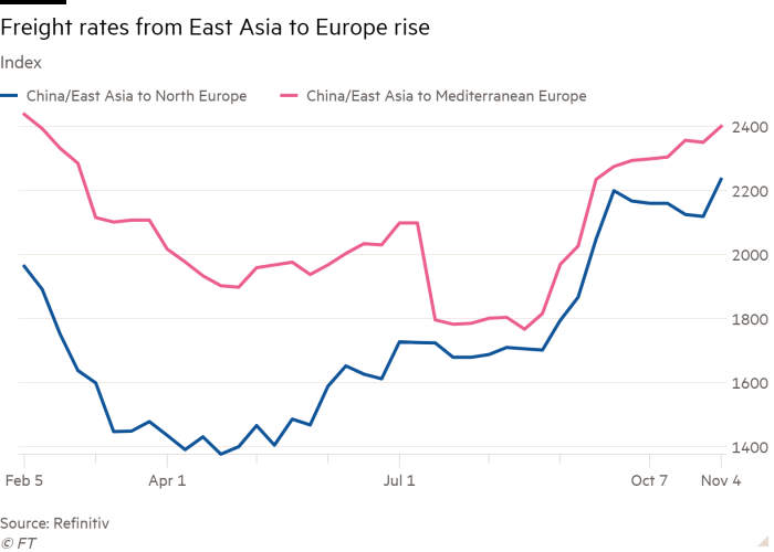Line chart of Index showing Freight rates from East Asia to Europe rise