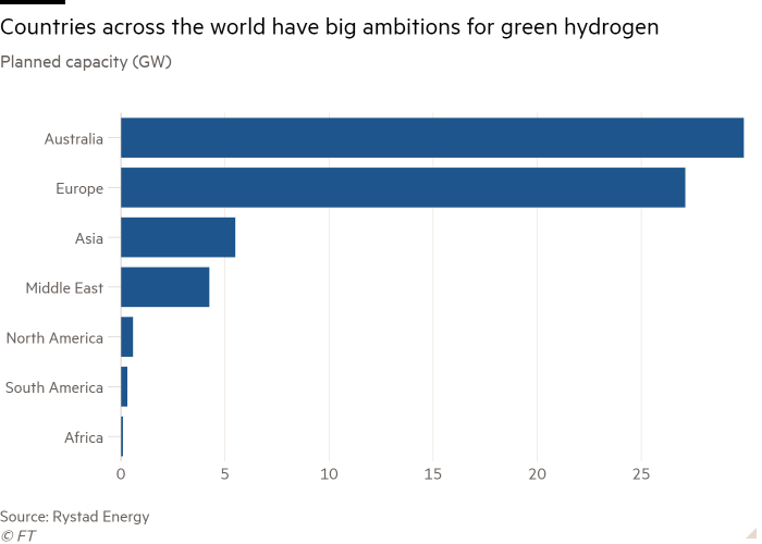 Bar chart of Planned capacity (GW) showing Countries across the world have big ambitions for green hydrogen