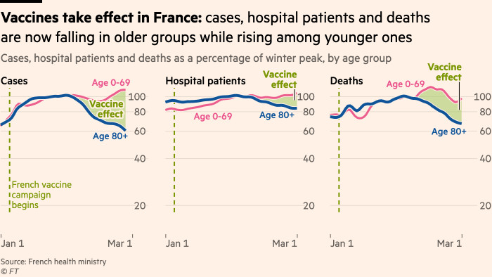 Chart showing a clear vaccine effect in France: cases, hospital patients and deaths are now falling in older groups while climbing among younger ones