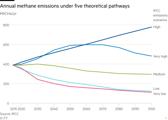 Line chart showing projected annual methane emissions under five theoretical pathways up to 2100