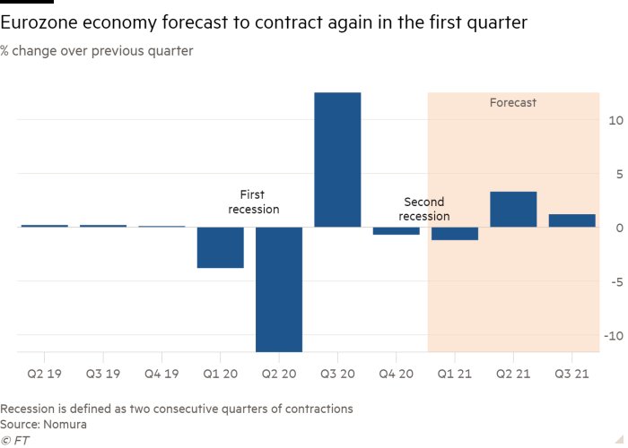 Column chart of % change over previous quarter showing Eurozone economy forecast to contract again in the first quarter