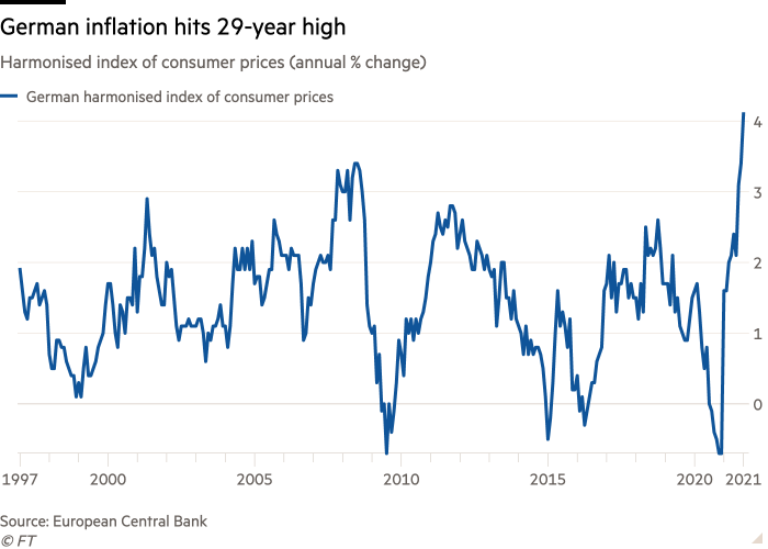 Consumer price line chart Consumer pricing (change in %% annually) showing German inflation hit 29 years