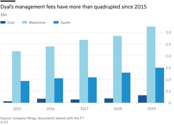 Dyal's management fees have more than quadrupled since 2015, $bn