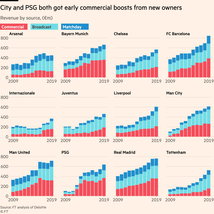 Chart showing how upticks in commercial revenue have powered Man City and PSG's revenue growth