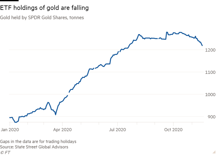 Line chart of Gold held by SPDR Gold Shares, tonnes showing ETF holdings of gold are falling
