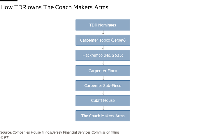 How TDR owns CoachMakers Arms