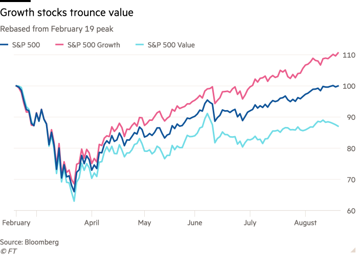 Line chart of Rebased from February 19 peak showing Growth stocks trounce value