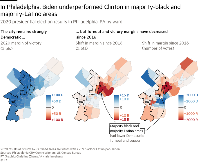 Maps showing that despite its continued status as Democratic stronghold, Philadelphia's Democratic turnout and victory margins have gone down compared to 2016, particularly in the city's majority-black and majority-Latino areas