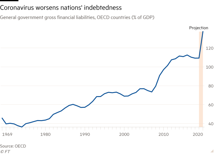Chart showing general government gross financial liabilities in OECD countries, as % of GDP