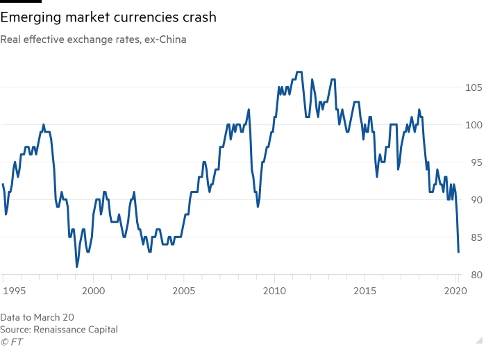Line chart of Real effective exchange rates, ex-China showing Emerging market currencies crash