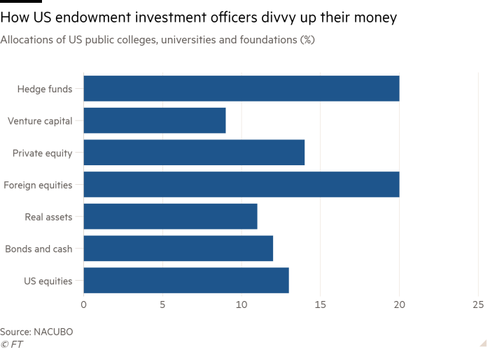 Bar chart of Allocations of US public colleges, universities and foundations (%) showing How US endowment investment officers divvy up their money