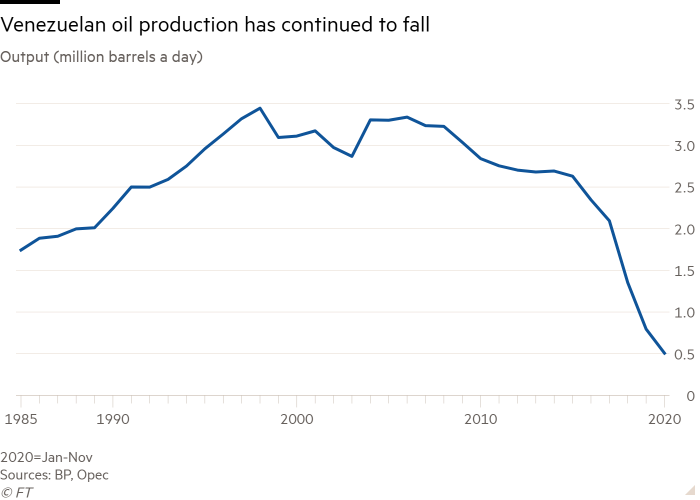 Line chart of Output (million barrels a day) showing Venezuelan oil production has continued to fall