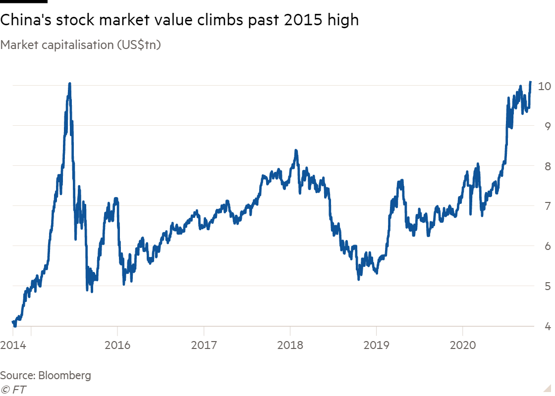Line chart of Market capitalisation (US$tn) showing China's stock market value climbs past 2015 high