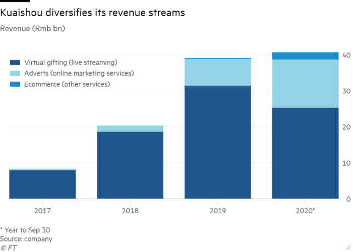 Column chart of Revenue (Rmb m) showing Kuaishou diversifies its revenue streams