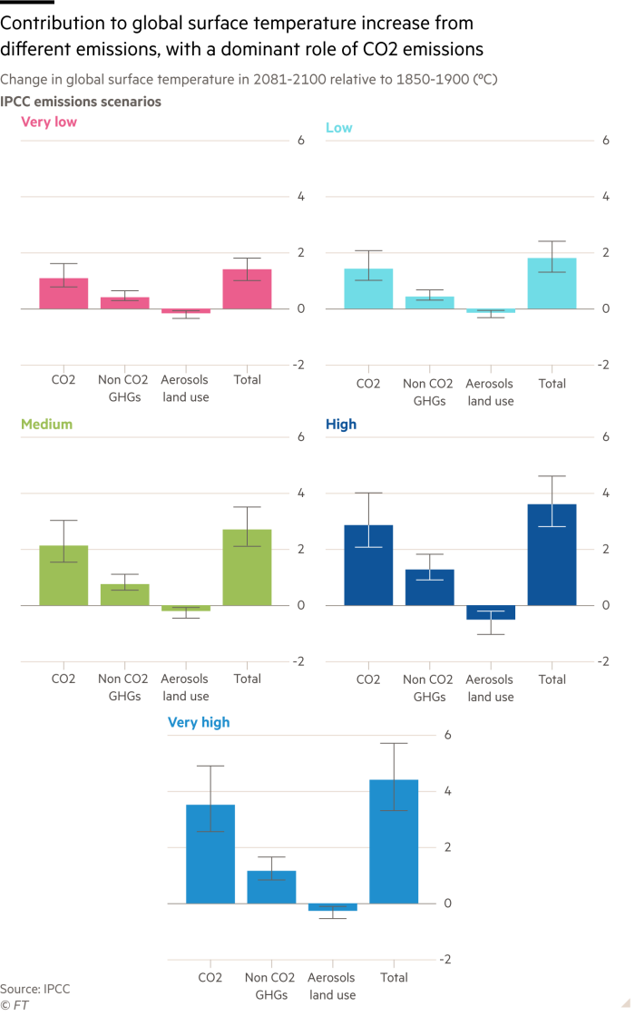 Small multiple column charts showing projected contribution to global surface temperature increase from different emissions, with a dominant role of CO2 emissions under five theoretical pathways