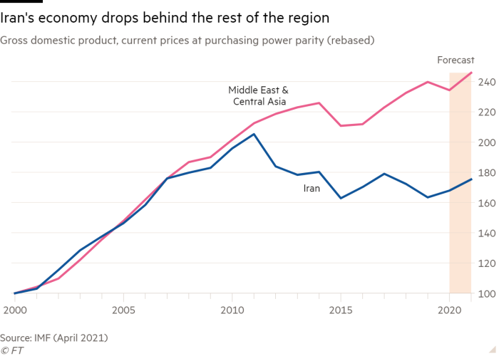Line chart of Gross domestic product, current prices at purchasing power parity (rebased) showing Iran's economy drops behind the rest of the region