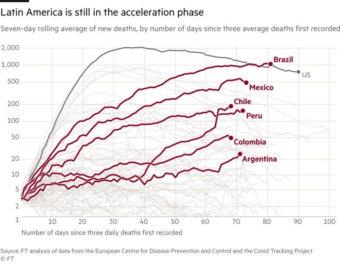 Latin America is still in the acceleration phase. Chart showing Seven-day rolling average of new Covid-19 deaths, by number of days since three average deaths first recorded