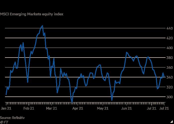 MSCI新兴市场指数折线图显示 2021年强劲开局后,新兴市场股票停滞不前