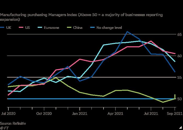 El gráfico de líneas del Índice de gerentes de compras de manufactura (por encima de 50 = la mayoría de las empresas informan expansión) que muestra las encuestas comerciales sugieren que la recuperación global ahora está perdiendo impulso
