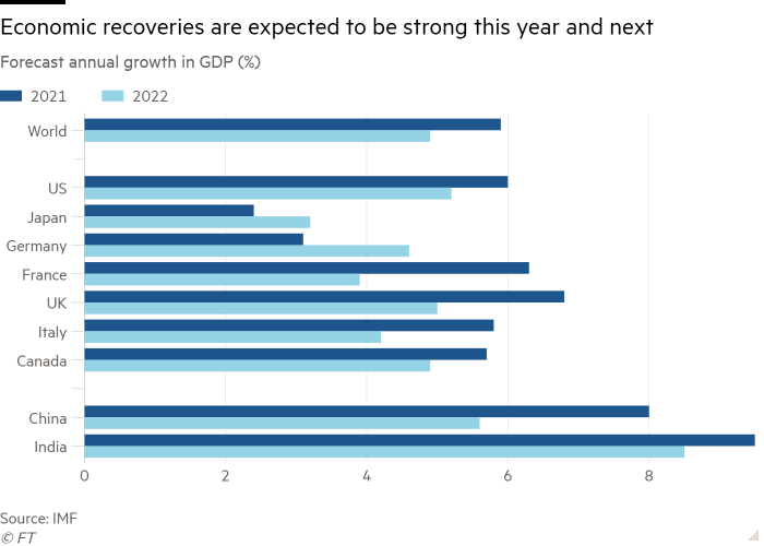 Chart showing the forecast annual growth in GDP in the world and selected countries