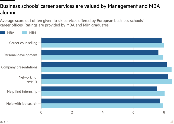 Bar chart of Average score out of ten given to six services offered by European business schools' career offices. Ratings are provided by MBA and MiM graduates. showing Business schools' career services are valued by Management and MBA alumni
