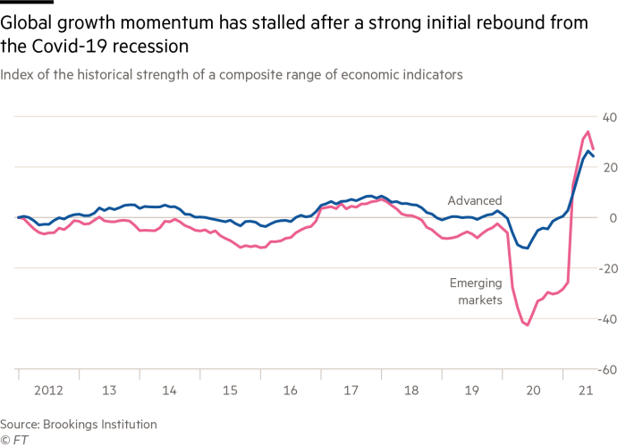 Global growth momentum has stalled after a strong initial rebound from the Covid-19 recession