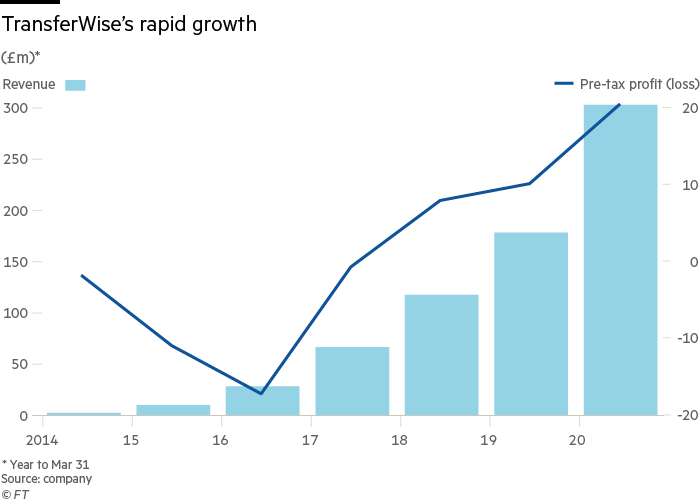 Transferwise's rapid growth