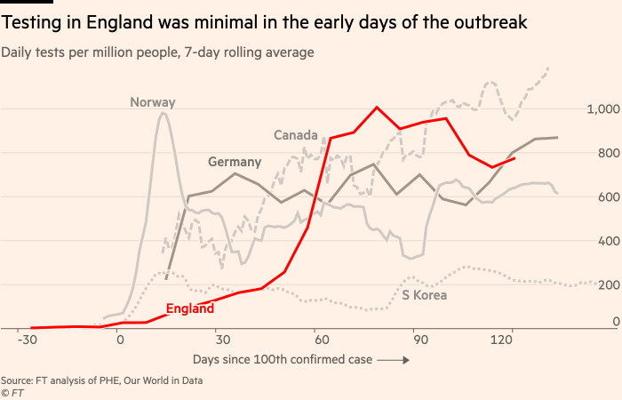Chart showing that testing in England was minimal in the early days of the outbreak