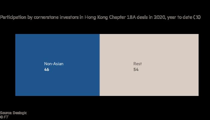 سرمایه گذاران خارجی به لیست های بیوتکنولوژی در HK سرازیر می شوند