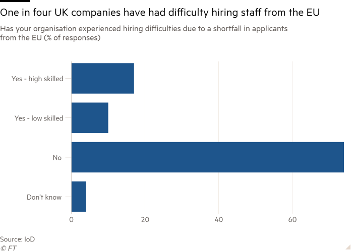 Does your organization have difficulty recruiting due to insufficient applicants from the EU (percentage of responses), showing that a quarter of UK companies have difficulty recruiting employees from the EU
