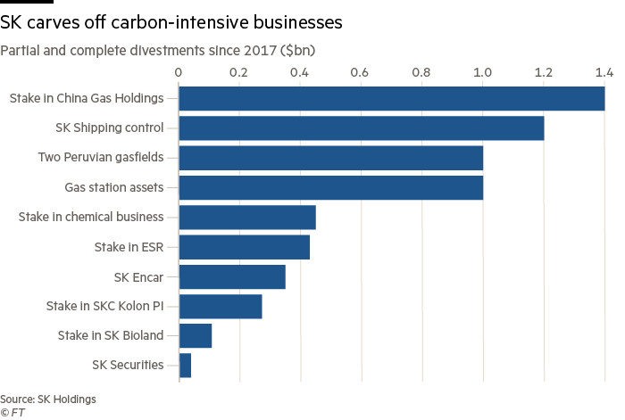 SK carves off carbon-intensive businesses