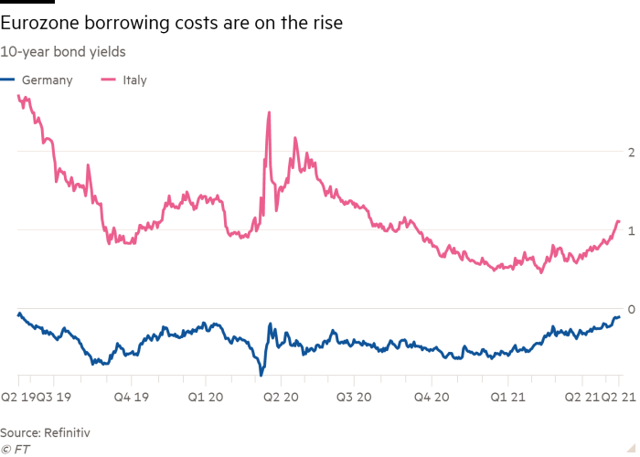 Grafico a linee dei rendimenti delle obbligazioni a 10 anni che mostra che i costi del prestito nell'area dell'euro sono in aumento