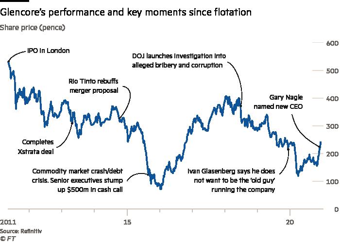 Glencore's performance and key moments since flotation