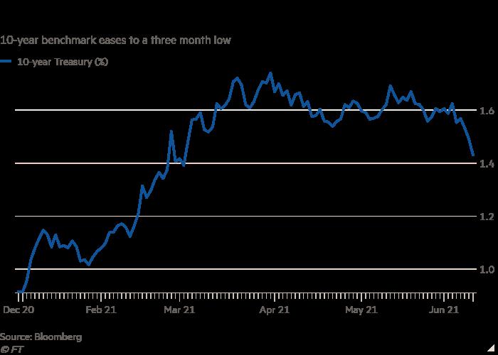 El gráfico de líneas de referencia de 10 años cae a un mínimo de tres meses, lo que muestra que el mercado de bonos de EE. UU. Considera que el aumento de la inflación es temporal.