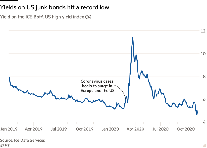 Line chart of Yield on the ICE BofA US high yield index (%) showing Yields on US junk bonds hit a record low